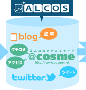 ALCOS【blog】【@cosme】【twitter】
